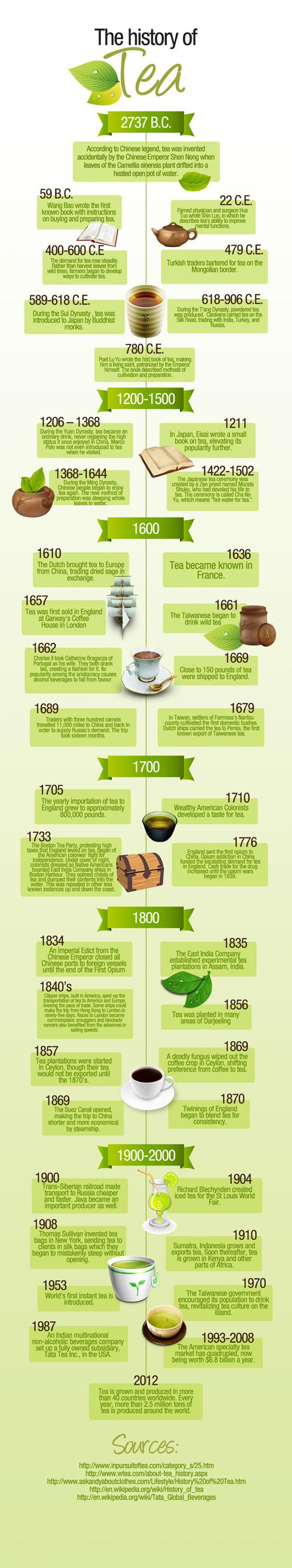 Historia herbaty infografika