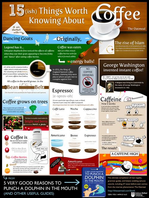 15 informacji o kawie