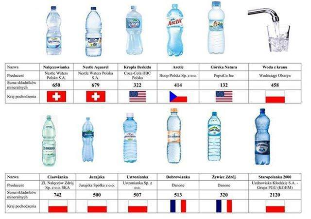 producenci wody