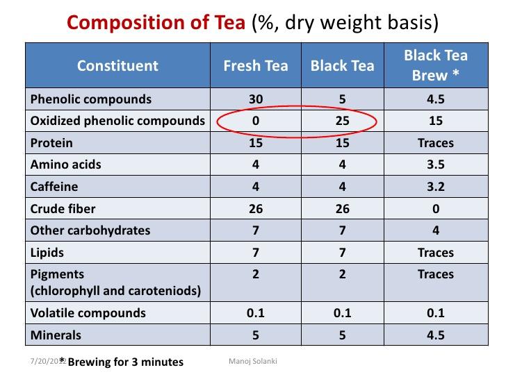 skład chemiczny herbaty tabela