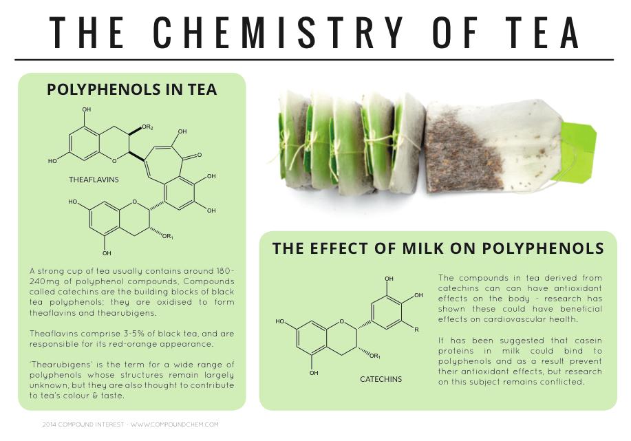 sklad herbaty a mleko