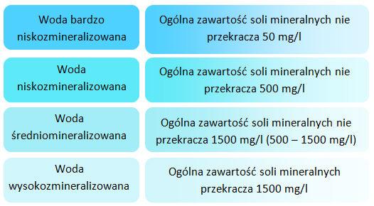 stopien mineralizacji wody